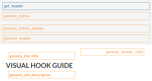 Guide to Genesis Hooks