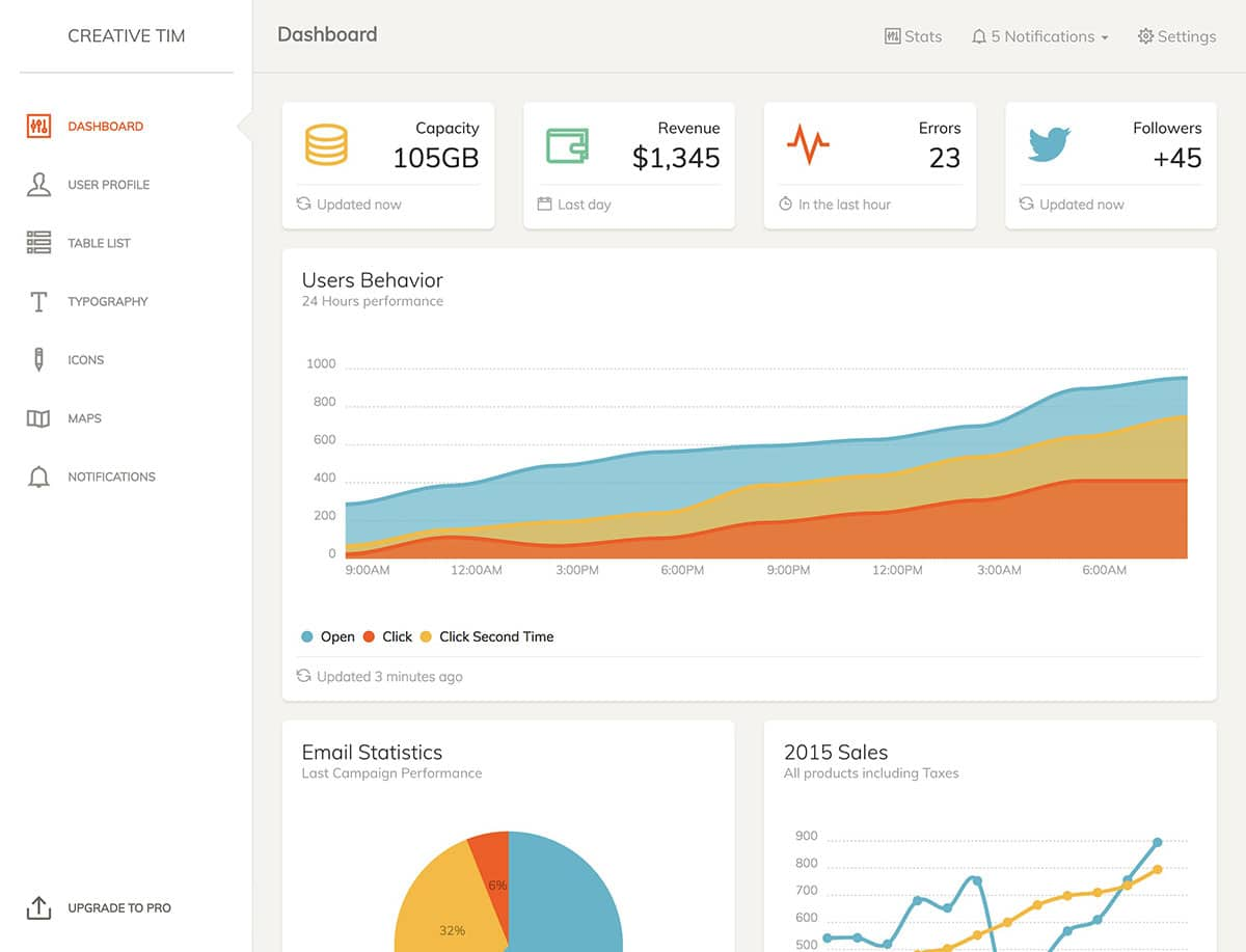 paper dashboard is a popular free bootstrap admin template that can be easily customized
