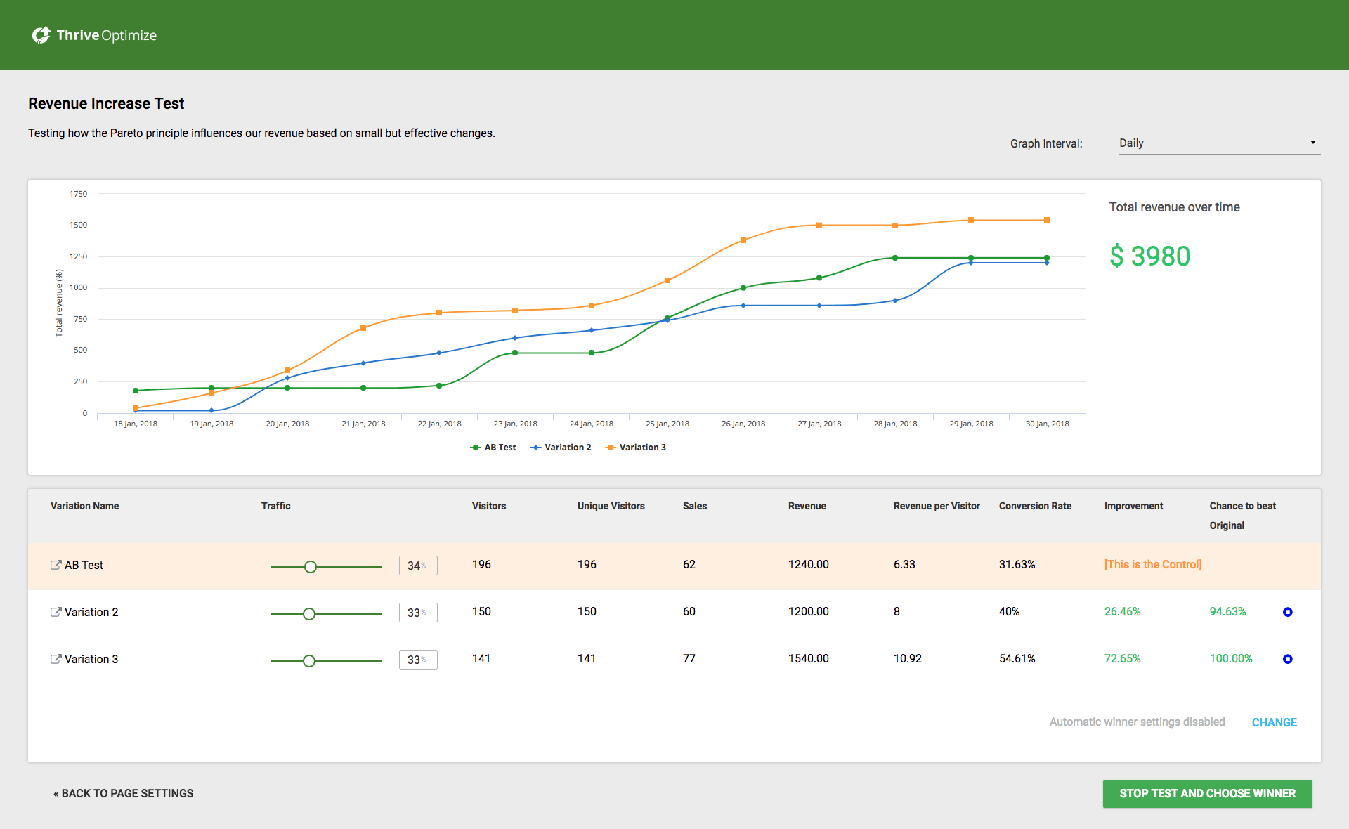 Thrive Optimize Results Chart