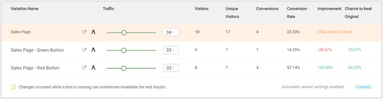 Split Test Results