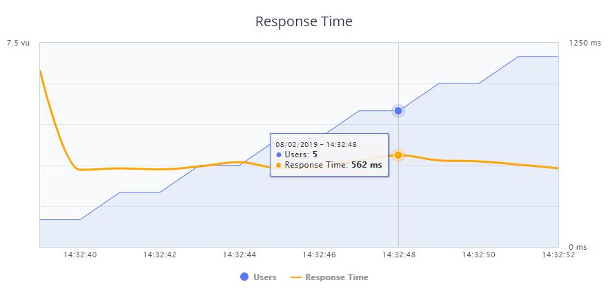 BlueHost's BlazeMeter test results.