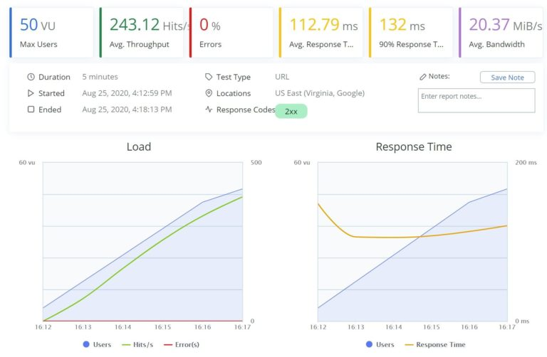 Kinsta BlazeMeter results
