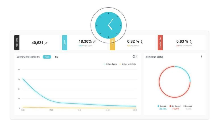 Moosend reporting and analytics