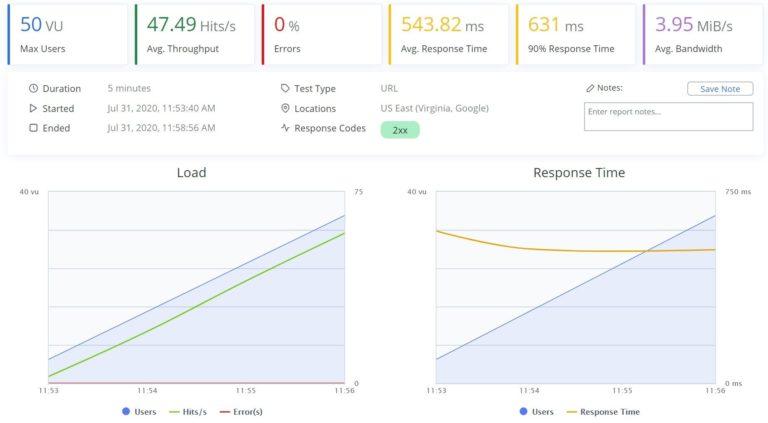 SiteGround BlazeMeter results