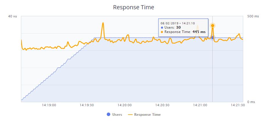 SiteGround's BlazeMeter test.