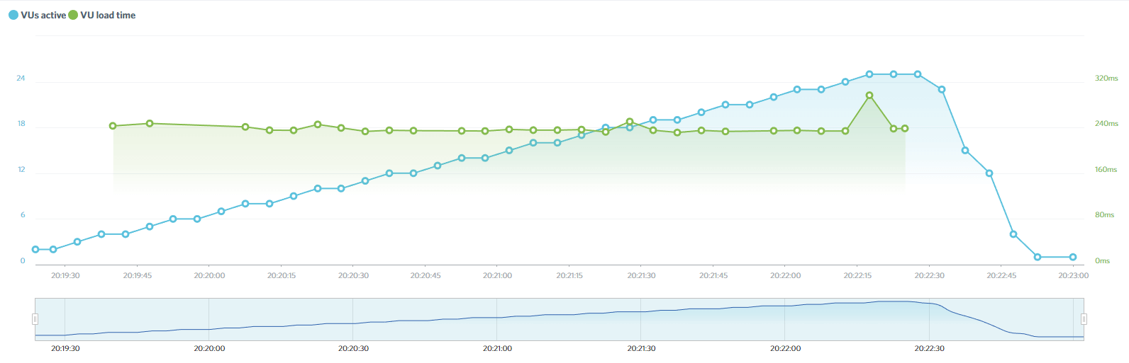 WP Engine's Load Impact results.