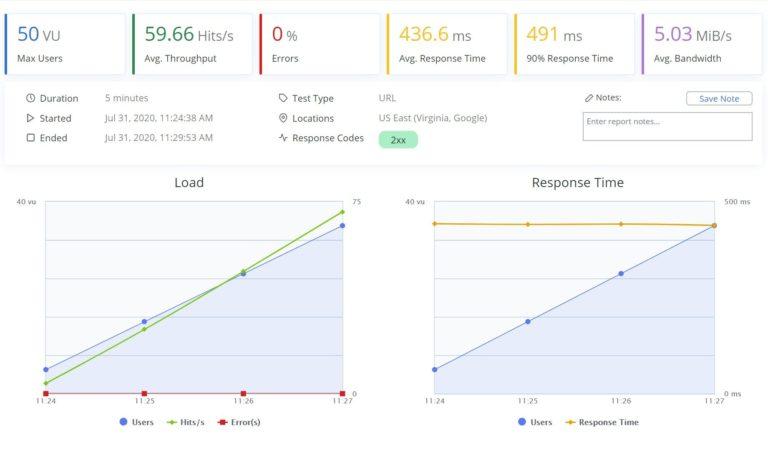WPX Hosting BlazeMeter results
